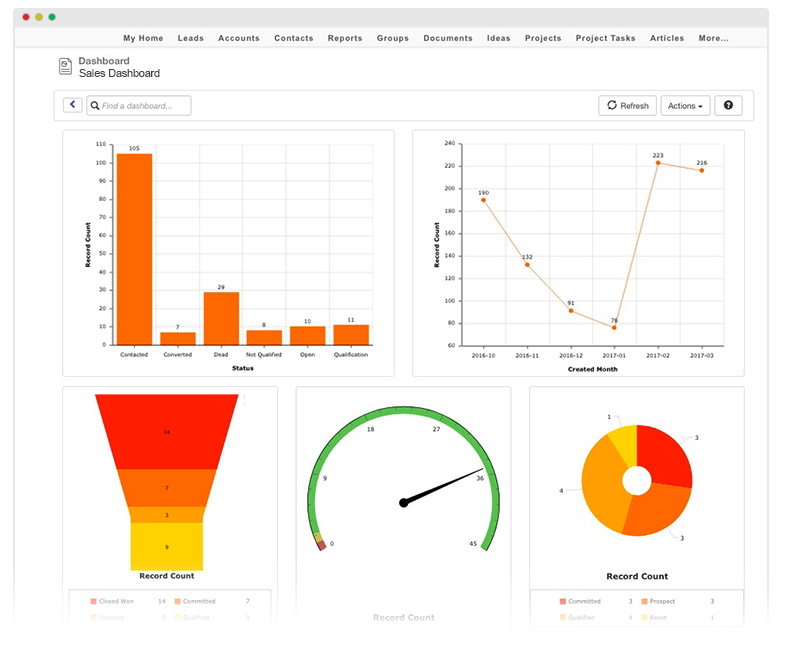 Magentrix PRM Analytics