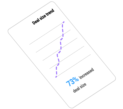 Deal Size Trend Card