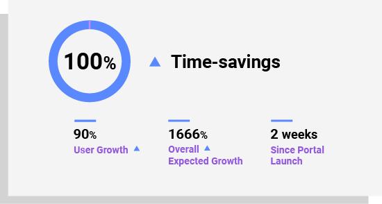 RE:ACT 100% time-savings